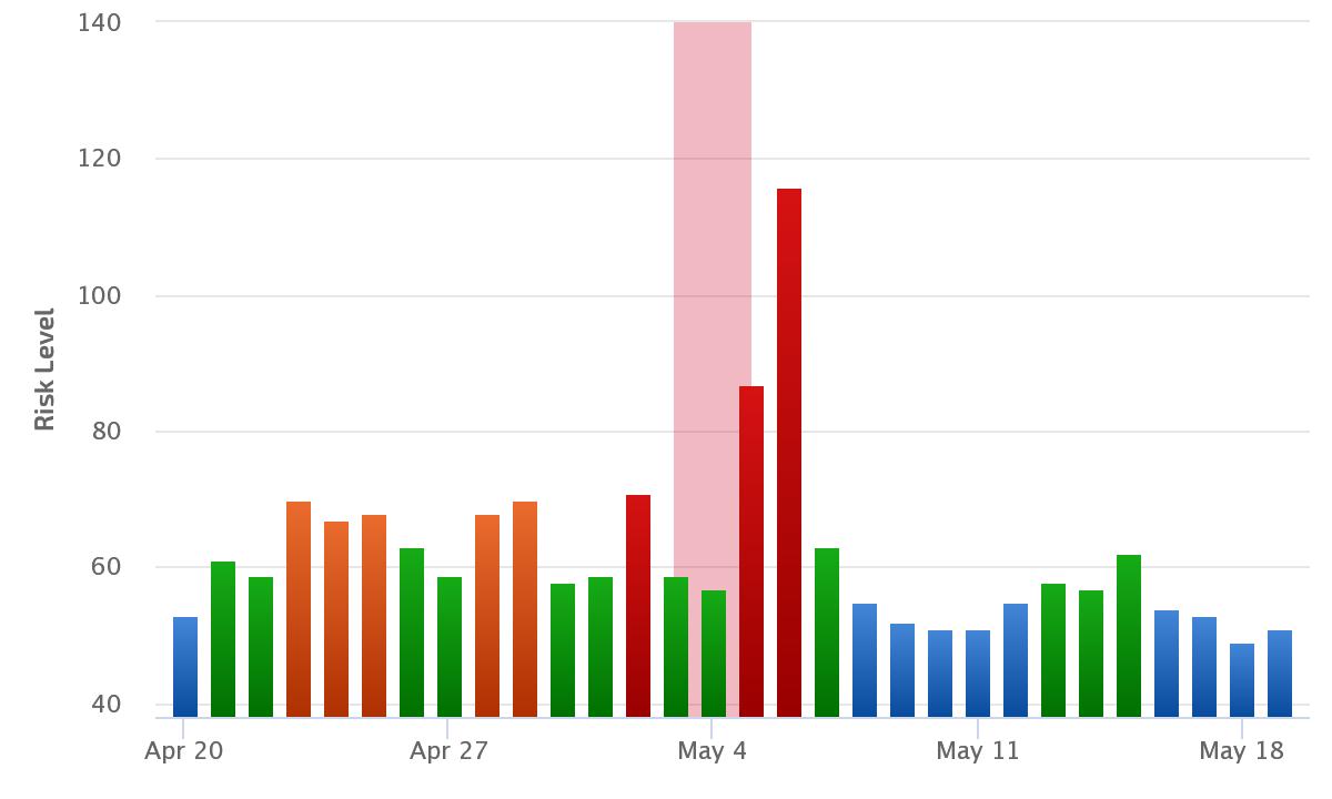 Google SERP rankings volatility