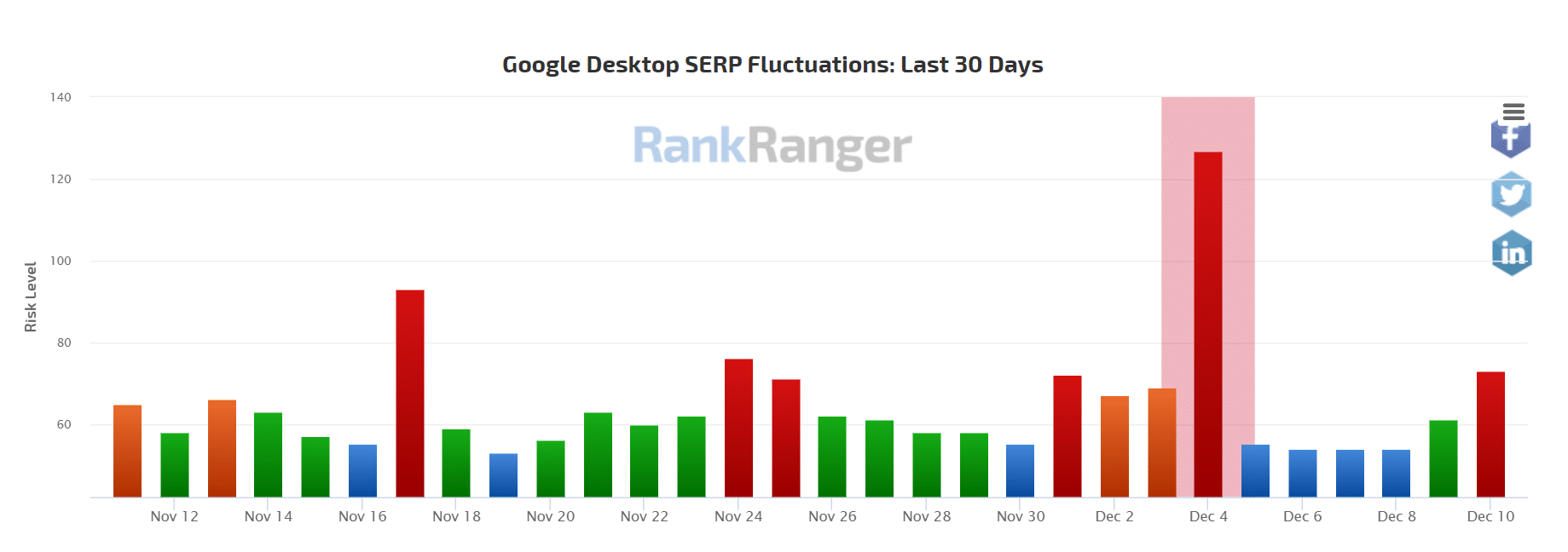 SERPs Fluctuations