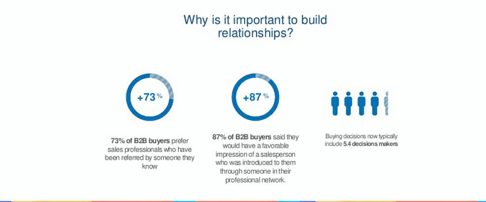 build strong relationships