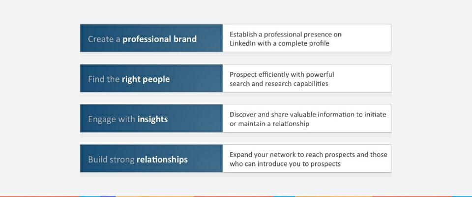 four pillars of linkedIn ssi